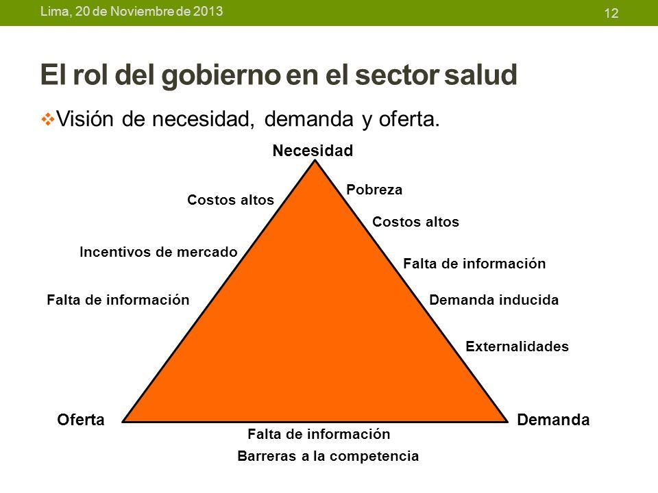 Lima, 20 de Noviembre de 2013 El rol del gobierno en el sector salud Visión de necesidad, demanda y oferta. 12 OfertaDemanda Necesidad Pobreza Costos