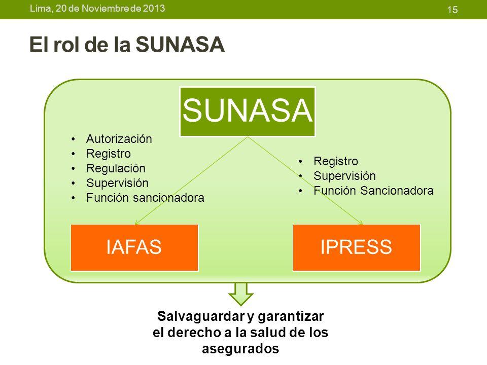 Lima, 20 de Noviembre de 2013 El rol de la SUNASA SUNASA 15 IAFASIPRESS Autorización Registro Regulación Supervisión Función sancionadora Registro Sup