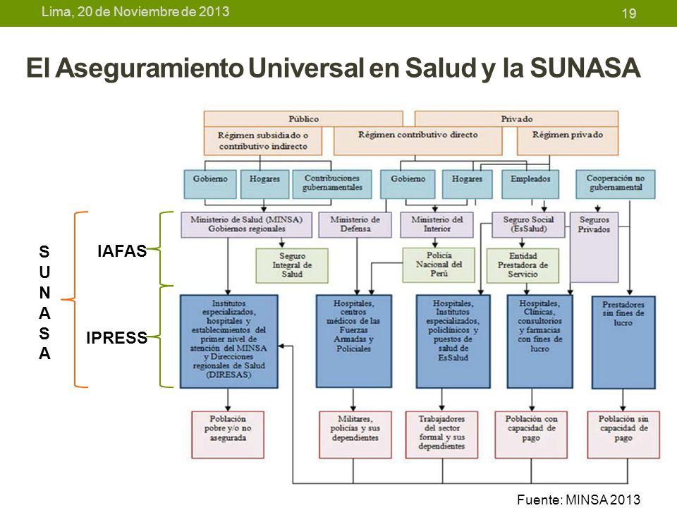 Lima, 20 de Noviembre de 2013 El Aseguramiento Universal en Salud y la SUNASA 19 IAFAS IPRESS SUNASASUNASA Fuente: MINSA 2013