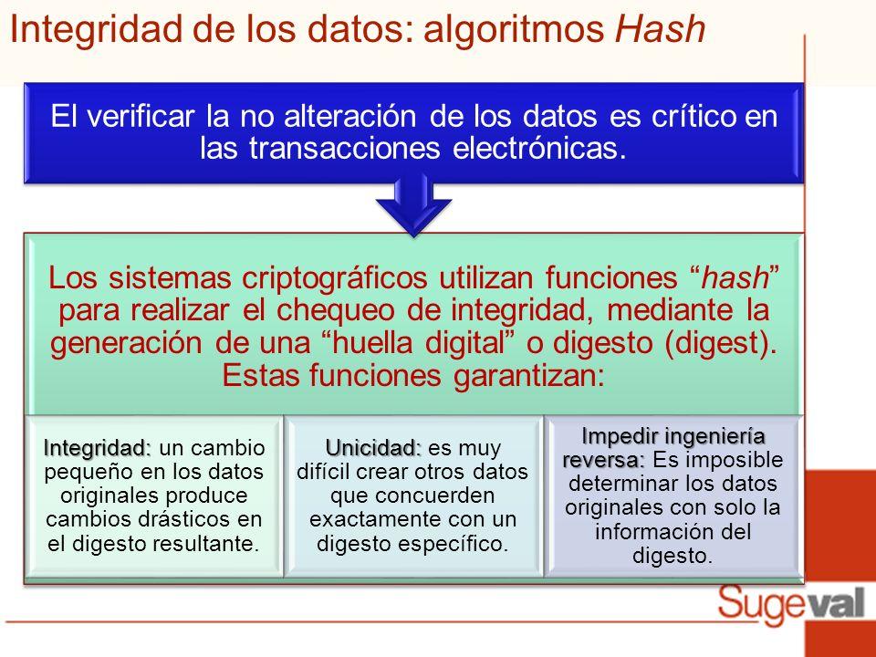 Integridad de los datos: algoritmos Hash Los sistemas criptográficos utilizan funciones hash para realizar el chequeo de integridad, mediante la generación de una huella digital o digesto (digest).