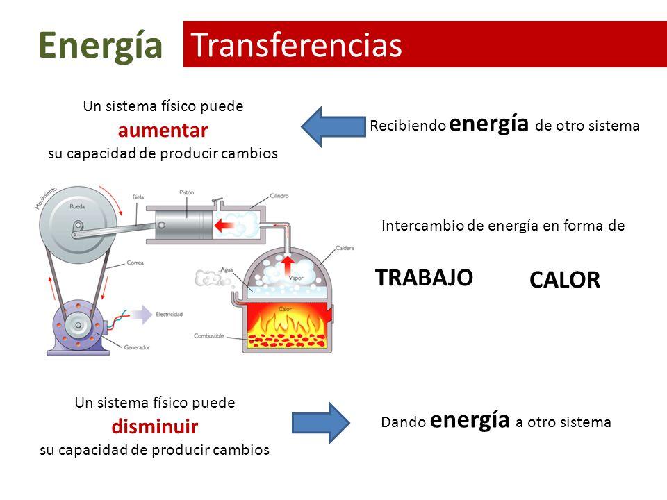 Energía Potencial y cinética La suma de Energía cinética y potencial se mantienen constante Si solo actúan fuerzas conservativas