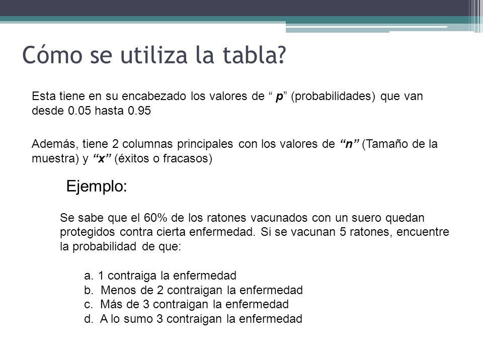 Cómo se utiliza la tabla? Ejemplo: Se sabe que el 60% de los ratones vacunados con un suero quedan protegidos contra cierta enfermedad. Si se vacunan