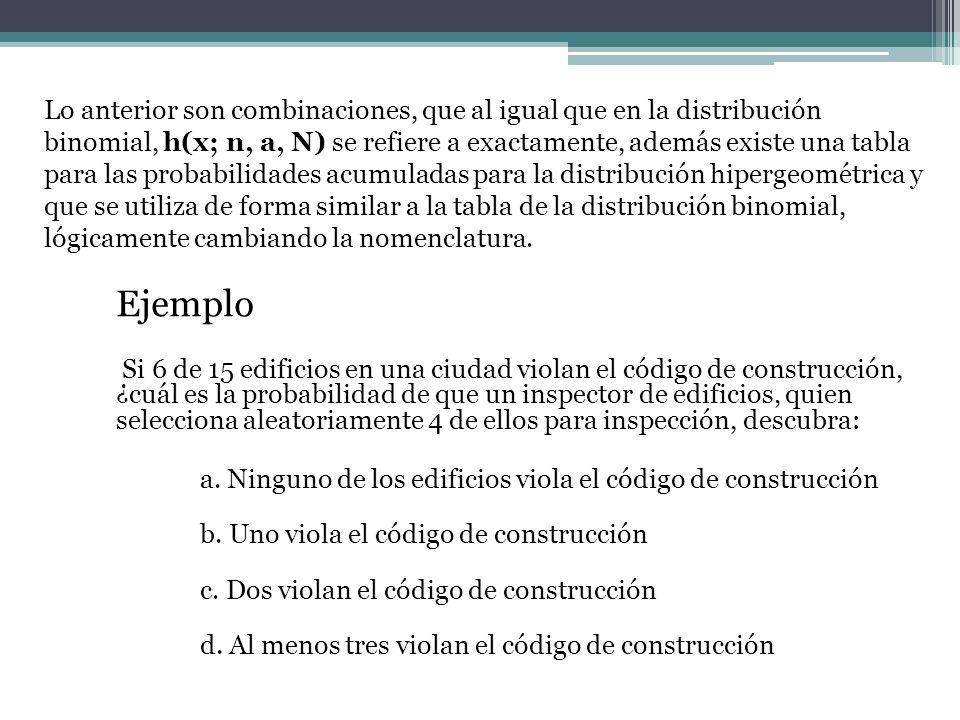 Ejemplo Si 6 de 15 edificios en una ciudad violan el código de construcción, ¿cuál es la probabilidad de que un inspector de edificios, quien seleccio