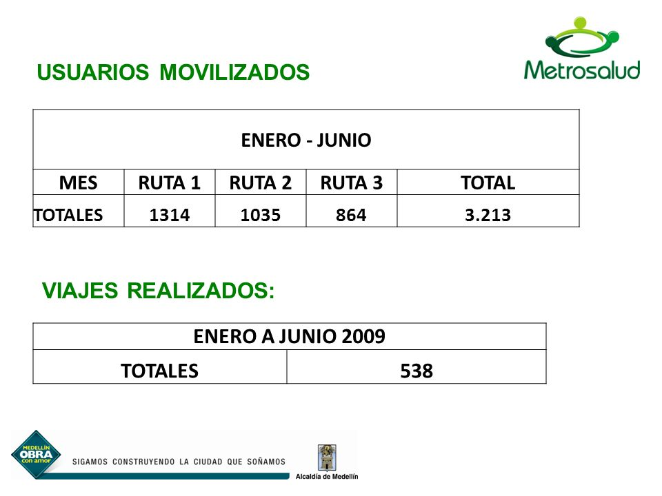 ENERO - JUNIO MESRUTA 1RUTA 2RUTA 3TOTAL TOTALES131410358643.213 USUARIOS MOVILIZADOS ENERO A JUNIO 2009 TOTALES538 VIAJES REALIZADOS: