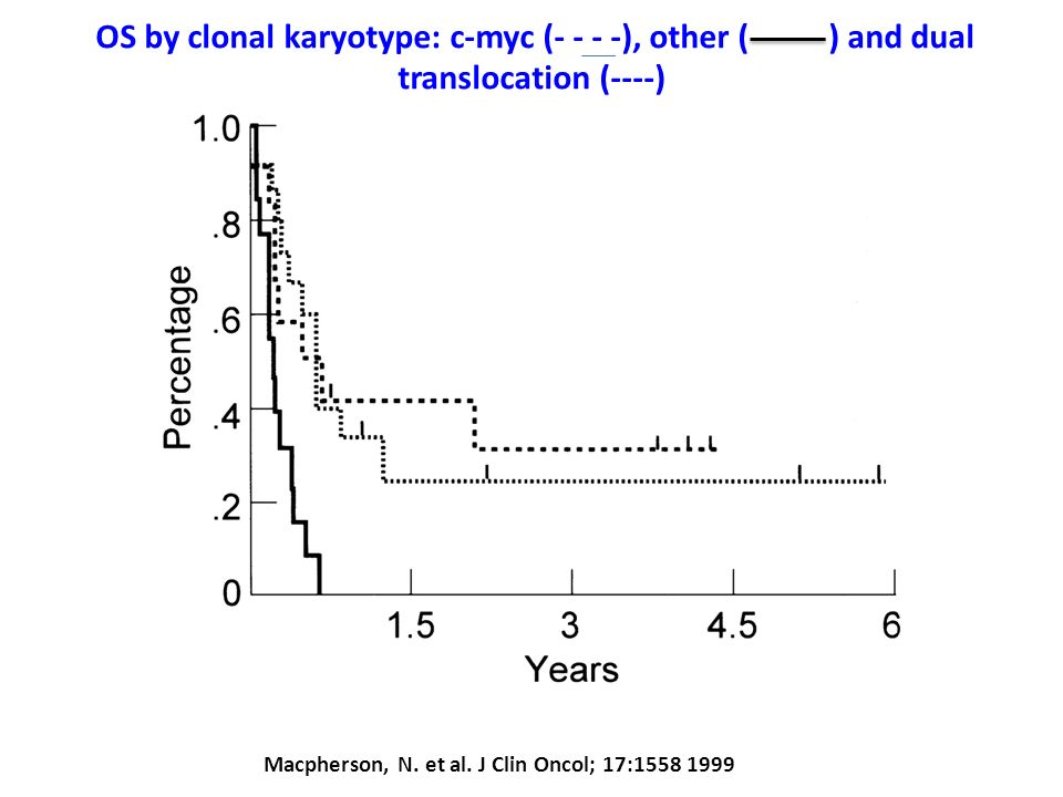 Macpherson, N. et al. J Clin Oncol; 17:1558 1999 OS by clonal karyotype: c-myc (- - - -), other ( ) and dual translocation (----)