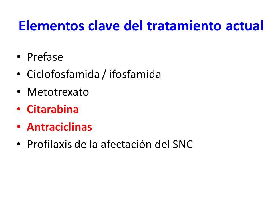 Elementos clave del tratamiento actual Prefase Ciclofosfamida / ifosfamida Metotrexato Citarabina Antraciclinas Profilaxis de la afectación del SNC