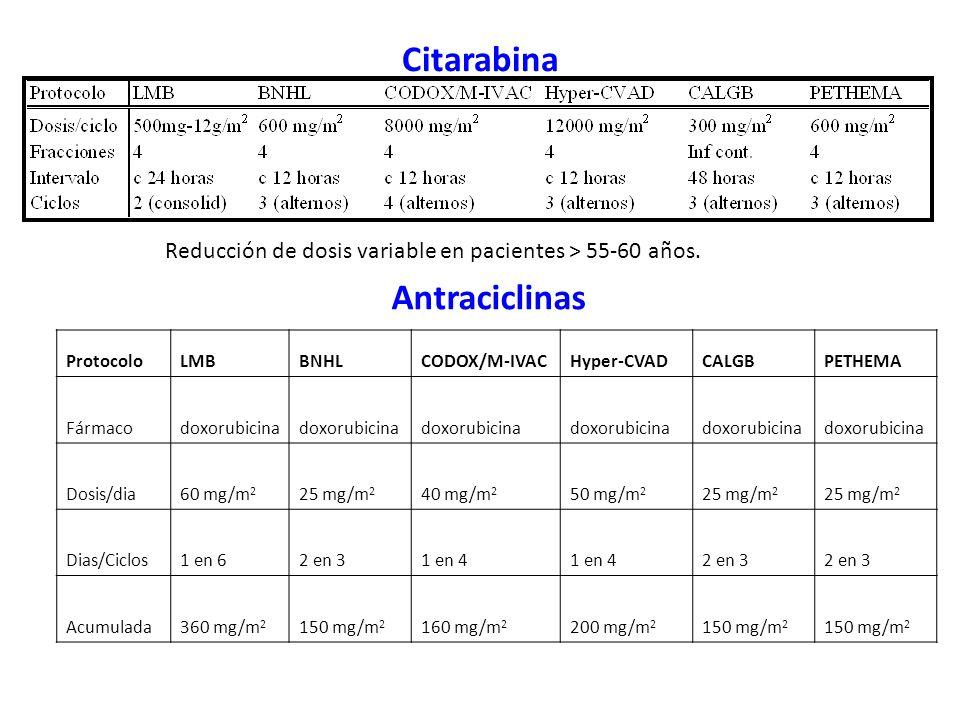 Citarabina Reducción de dosis variable en pacientes > 55-60 años. ProtocoloLMBBNHLCODOX/M-IVACHyper-CVADCALGBPETHEMA Fármacodoxorubicina Dosis/dia60 m