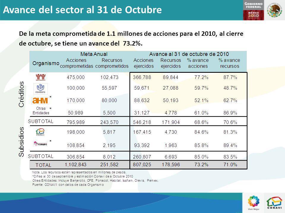 De la meta comprometida de 1.1 millones de acciones para el 2010, al cierre de octubre, se tiene un avance del 73.2%. Avance del sector al 31 de Octub
