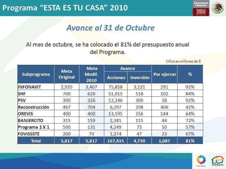 Avance al 31 de Octubre Cifras en millones de $ Al mes de octubre, se ha colocado el 81% del presupuesto anual del Programa. Programa ESTA ES TU CASA