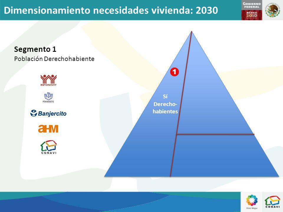 Segmento 1 Población Derechohabiente Sí Derecho- habientes 1 Dimensionamiento necesidades vivienda: 2030