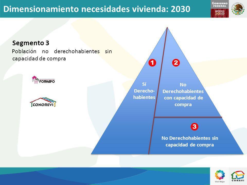 Sí Derecho- habientes No Derechohabientes con capacidad de compra No Derechohabientes sin capacidad de compra Segmento 3 Población no derechohabientes