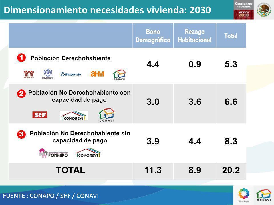 FUENTE : CONAPO / SHF / CONAVI Bono Demográfico Rezago Habitacional Total 4.40.95.3 3.03.66.6 3.94.48.3 TOTAL11.38.920.2 1 3 2 Población Derechohabiente Población No Derechohabiente con capacidad de pago Población No Derechohabiente sin capacidad de pago Dimensionamiento necesidades vivienda: 2030