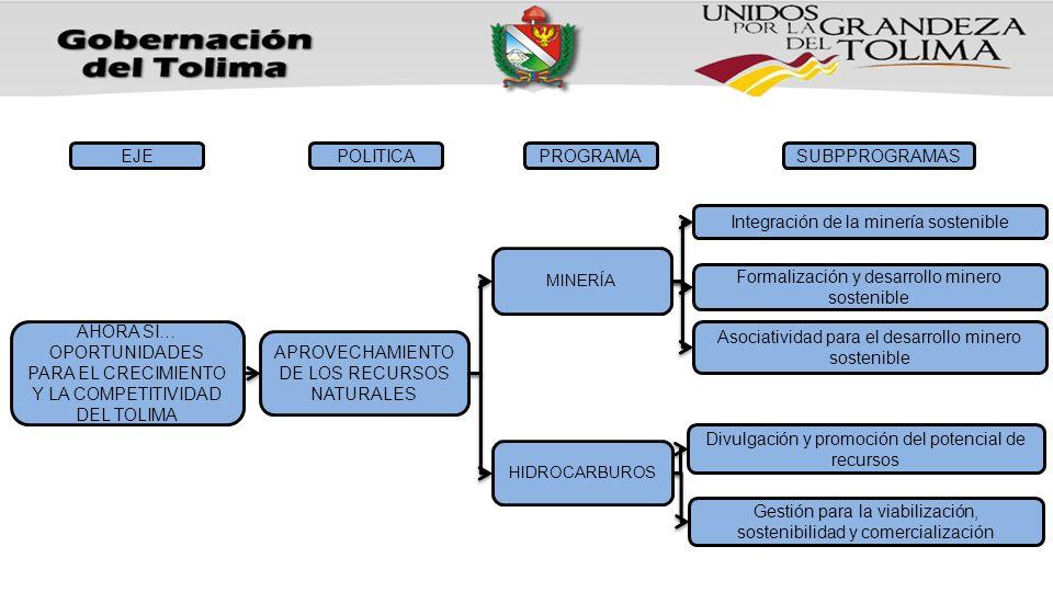 AHORA SI… OPORTUNIDADES PARA EL CRECIMIENTO Y LA COMPETITIVIDAD DEL TOLIMA EJE APROVECHAMIENTO DE LOS RECURSOS NATURALES POLITICAPROGRAMASUBPPROGRAMAS MINERÍA HIDROCARBUROS Integración de la minería sostenible Formalización y desarrollo minero sostenible Asociatividad para el desarrollo minero sostenible Divulgación y promoción del potencial de recursos Gestión para la viabilización, sostenibilidad y comercialización