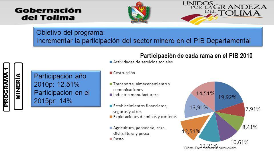 PROGRAMA 1 MINERÍA Objetivo del programa: Incrementar la participación del sector minero en el PIB Departamental Objetivo del programa: Incrementar la participación del sector minero en el PIB Departamental Participación año 2010p: 12,51% Participación en el 2015pr: 14% Participación año 2010p: 12,51% Participación en el 2015pr: 14%