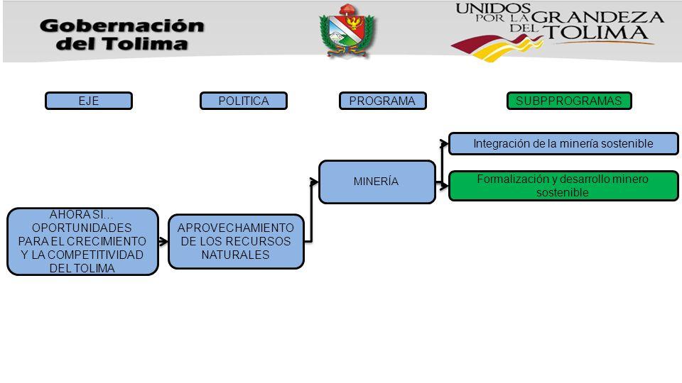 EJE APROVECHAMIENTO DE LOS RECURSOS NATURALES POLITICAPROGRAMASUBPPROGRAMAS MINERÍA Integración de la minería sostenible Formalización y desarrollo minero sostenible AHORA SI… OPORTUNIDADES PARA EL CRECIMIENTO Y LA COMPETITIVIDAD DEL TOLIMA