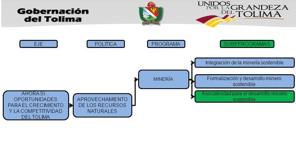 AHORA SI… OPORTUNIDADES PARA EL CRECIMIENTO Y LA COMPETITIVIDAD DEL TOLIMA EJE APROVECHAMIENTO DE LOS RECURSOS NATURALES POLITICAPROGRAMASUBPPROGRAMAS MINERÍA Integración de la minería sostenible Formalización y desarrollo minero sostenible Asociatividad para el desarrollo minero sostenible