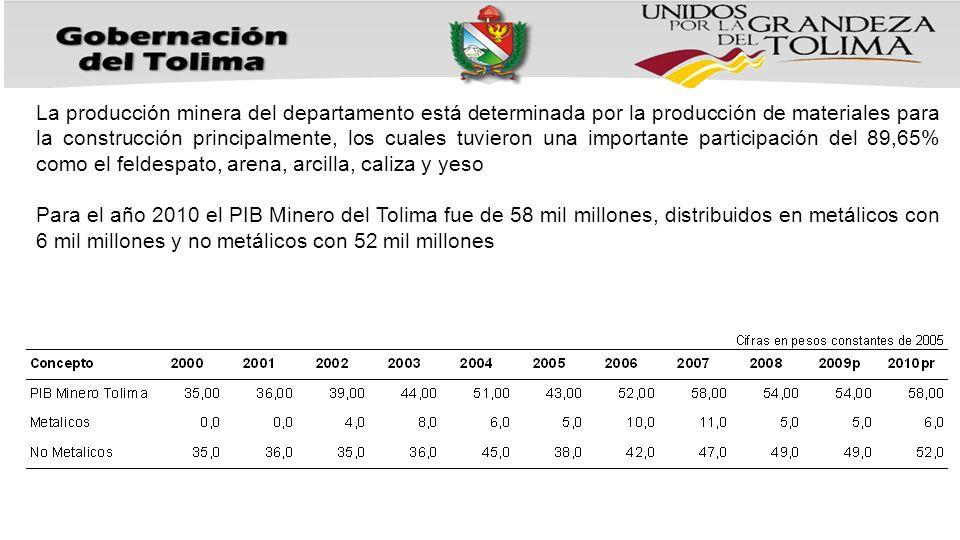 La producción minera del departamento está determinada por la producción de materiales para la construcción principalmente, los cuales tuvieron una im