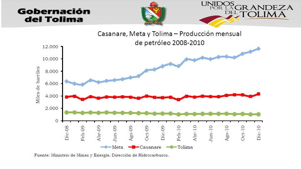 Casanare, Meta y Tolima – Producción mensual de petróleo 2008-2010