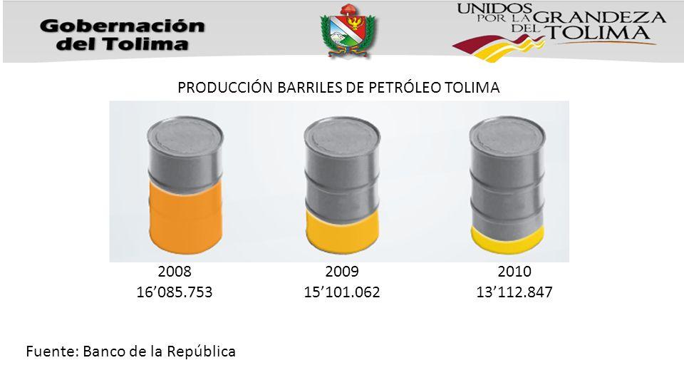 PRODUCCIÓN BARRILES DE PETRÓLEO TOLIMA 2010 13112.847 2009 15101.062 2008 16085.753 Fuente: Banco de la República