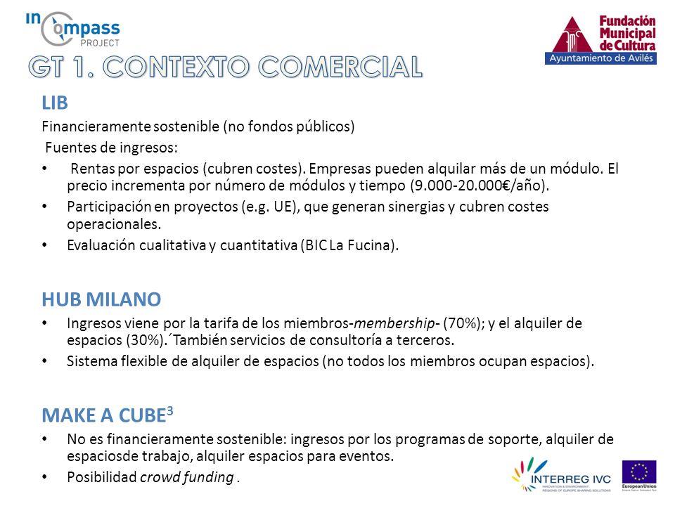 LIB Financieramente sostenible (no fondos públicos) Fuentes de ingresos: Rentas por espacios (cubren costes).