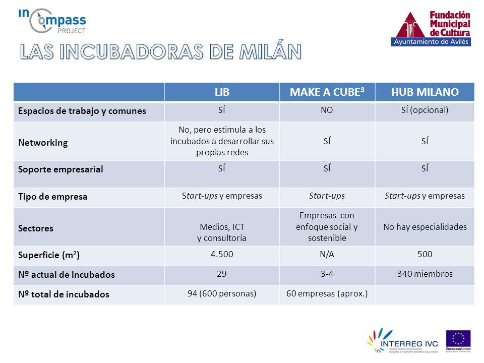 LIBMAKE A CUBE 3 HUB MILANO Espacios de trabajo y comunes SÍNOSÍ (opcional) Networking No, pero estimula a los incubados a desarrollar sus propias redes SÍ Soporte empresarial SÍ Tipo de empresa Start-ups y empresasStart-upsStart-ups y empresas Sectores Medios, ICT y consultoría Empresas con enfoque social y sostenible No hay especialidades Superficie (m 2 ) 4.500N/A500 Nº actual de incubados 293-4340 miembros Nº total de incubados 94 (600 personas)60 empresas (aprox.)