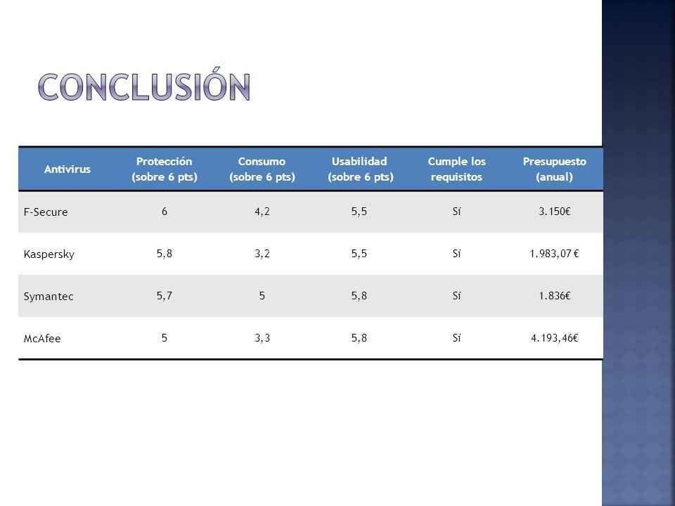 Antivirus Protección (sobre 6 pts) Consumo (sobre 6 pts) Usabilidad (sobre 6 pts) Cumple los requisitos Presupuesto (anual) F-Secure 64,25,5Sí3.150 Ka