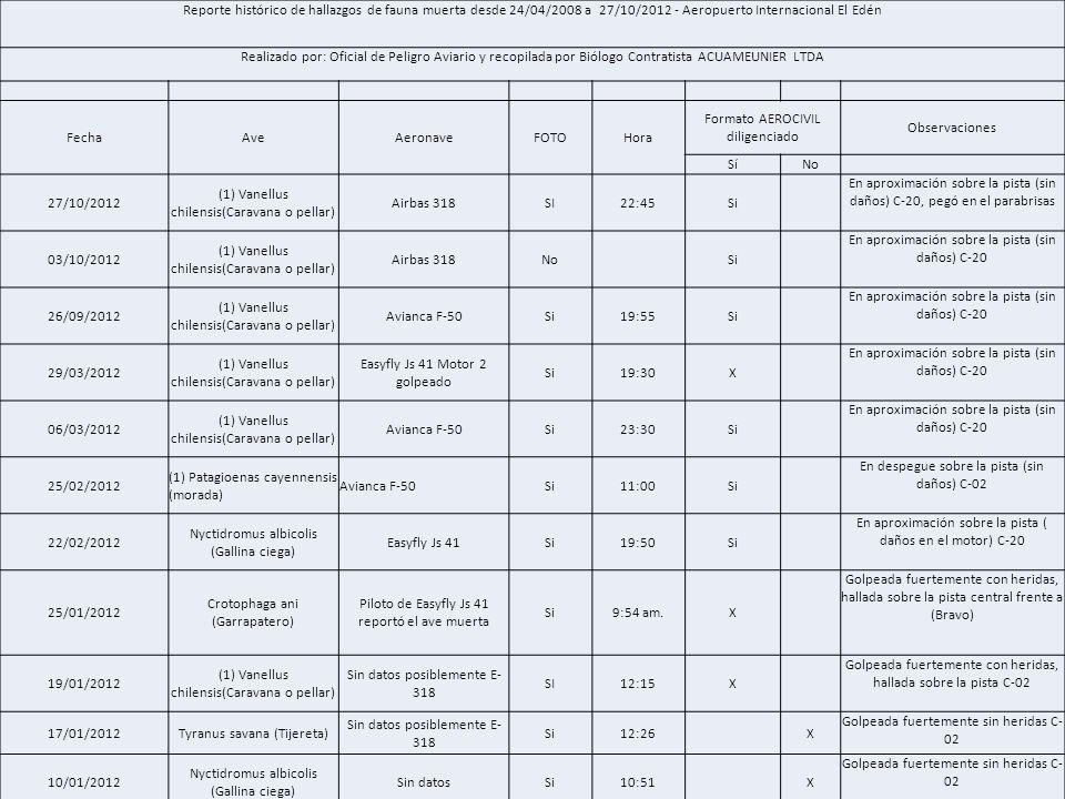 Reporte histórico de hallazgos de fauna muerta desde 24/04/2008 a 27/10/2012 - Aeropuerto Internacional El Edén Realizado por: Oficial de Peligro Avia