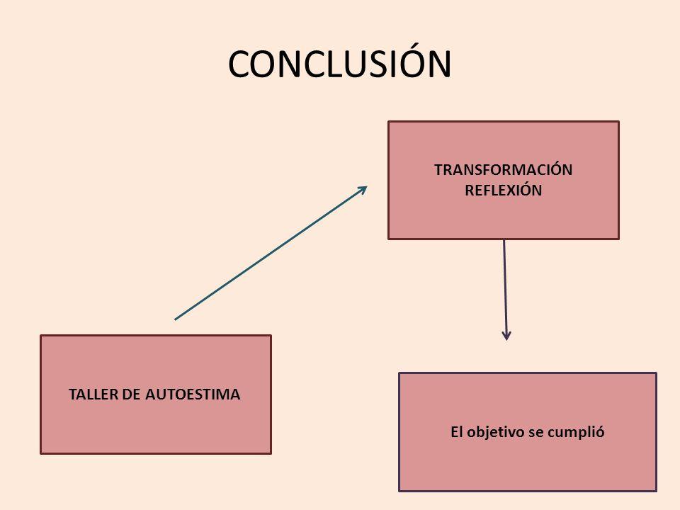 CONCLUSIÓN TALLER DE AUTOESTIMA TRANSFORMACIÓN REFLEXIÓN El objetivo se cumplió