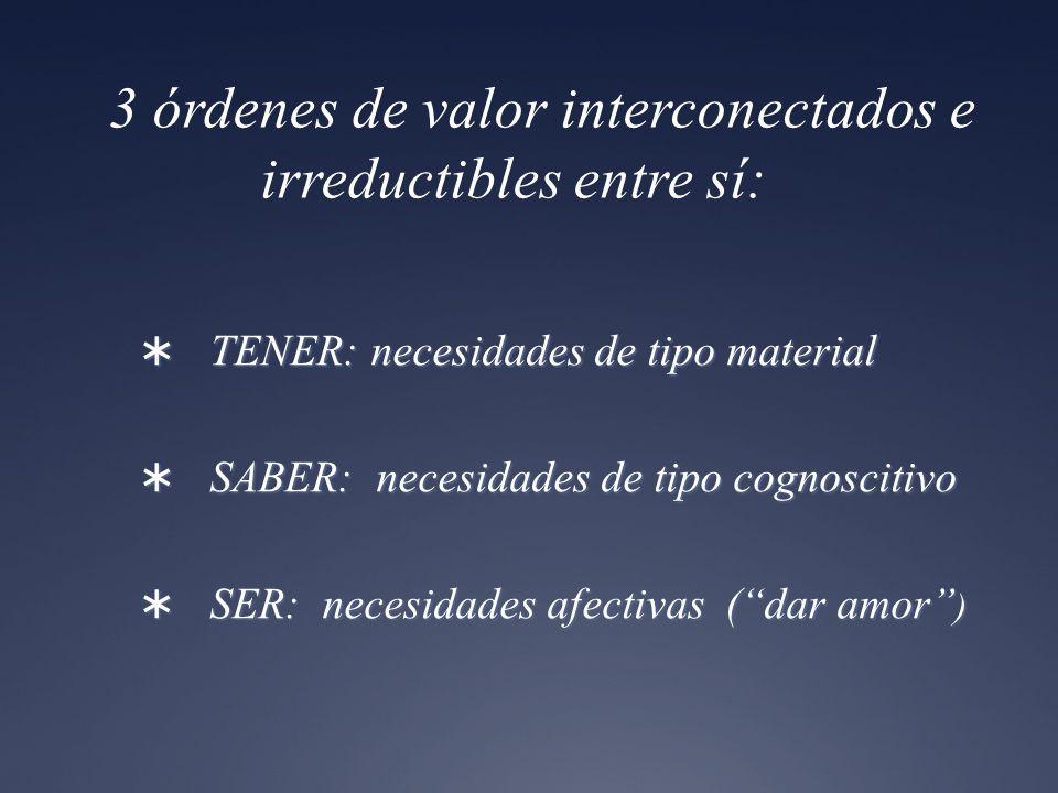 3 órdenes de valor interconectados e irreductibles entre sí: TENER: necesidades de tipo material TENER: necesidades de tipo material SABER: necesidade
