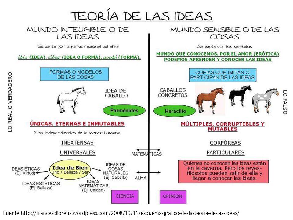 Fuente:http://francescllorens.wordpress.com/2008/10/11/esquema-grafico-de-la-teoria-de-las-ideas/