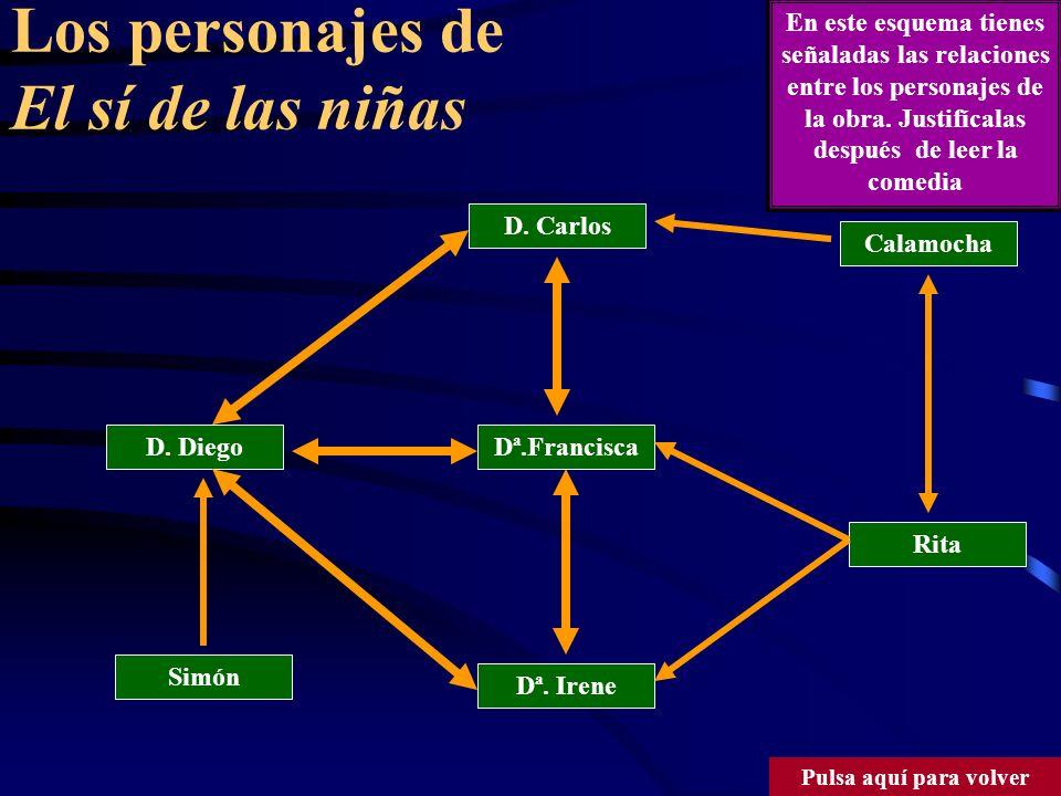 Los personajes de El sí de las niñas D.Diego Calamocha Dª.