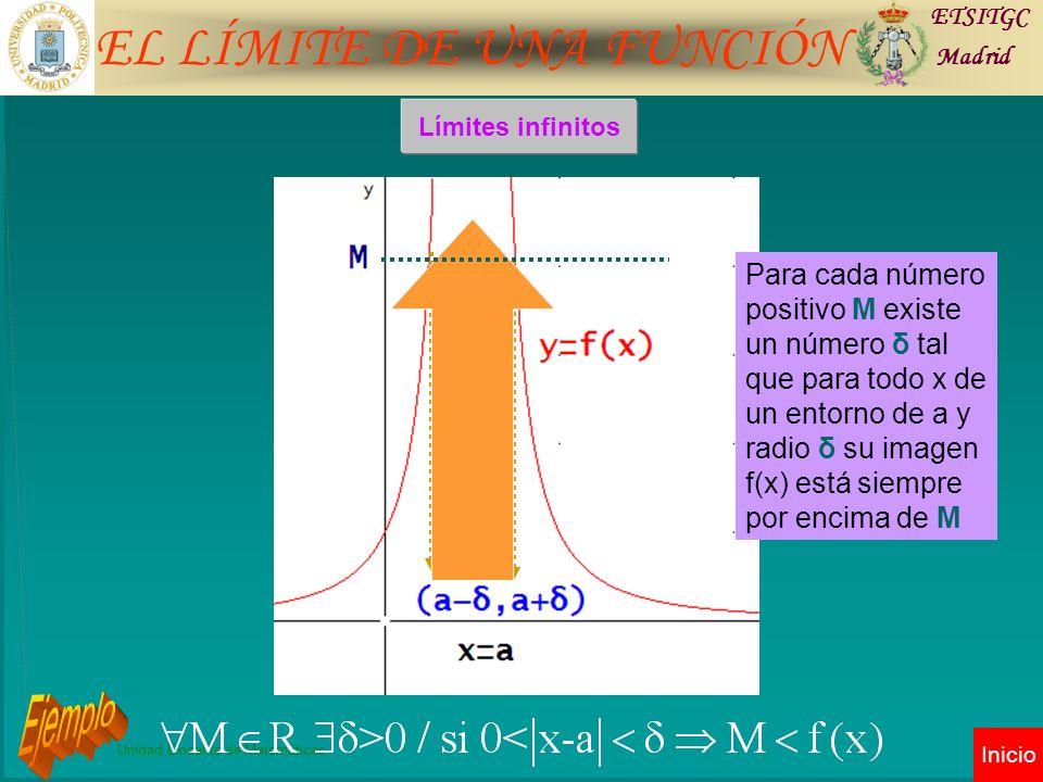 EL LÍMITE DE UNA FUNCIÓN ETSITGC Madrid Unidad Docente de Matemáticas Inicio Límites infinitos Para cada número positivo M existe un número δ tal que para todo x de un entorno de a y radio δ su imagen f(x) está siempre por encima de M