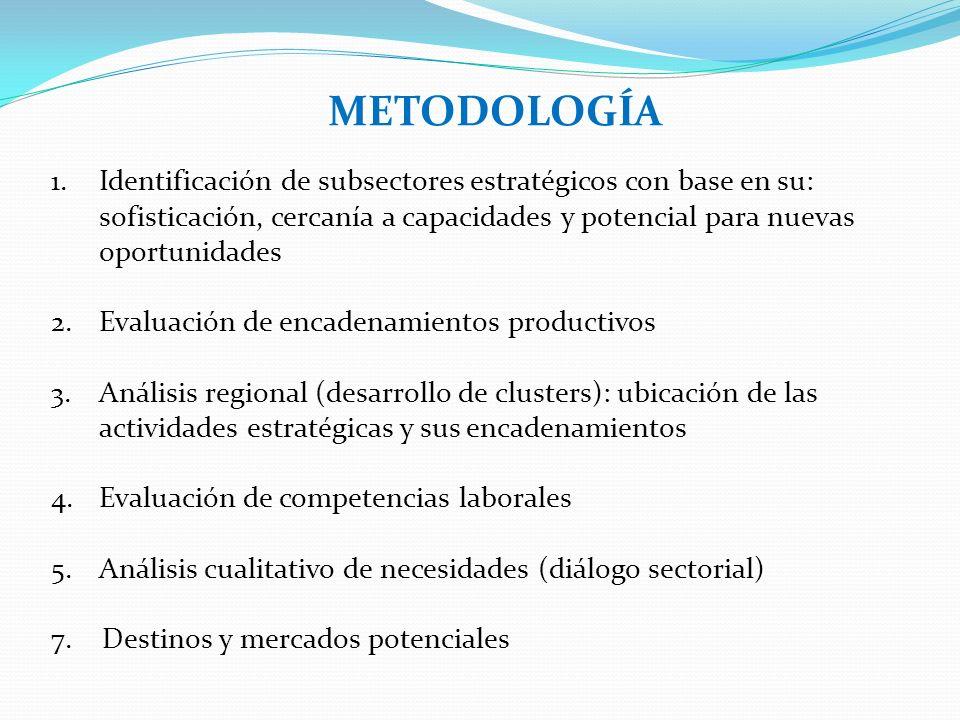 METODOLOGÍA 1.Identificación de subsectores estratégicos con base en su: sofisticación, cercanía a capacidades y potencial para nuevas oportunidades 2.Evaluación de encadenamientos productivos 3.Análisis regional (desarrollo de clusters): ubicación de las actividades estratégicas y sus encadenamientos 4.Evaluación de competencias laborales 5.Análisis cualitativo de necesidades (diálogo sectorial) 7.