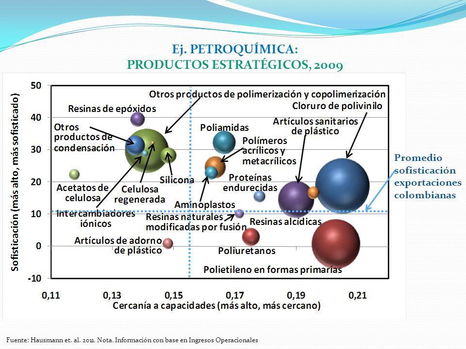 Fuente: Hausmann et. al. 2011. Nota. Información con base en Ingresos Operacionales Ej. PETROQUÍMICA: PRODUCTOS ESTRATÉGICOS, 2009 Promedio sofisticac