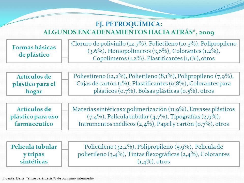 EJ. PETROQUÍMICA: ALGUNOS ENCADENAMIENTOS HACIA ATRÁS*, 2009 Cloruro de polivinilo (12,7%), Polietileno (10,3%), Polipropileno (3,6%), Homopolímeros (