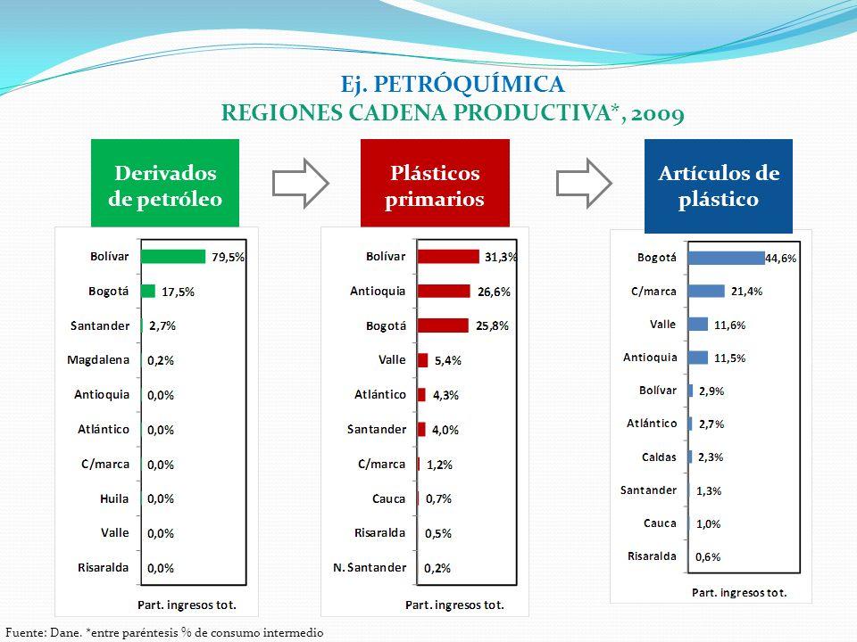 Ej. PETRÓQUÍMICA REGIONES CADENA PRODUCTIVA*, 2009 Fuente: Dane. *entre paréntesis % de consumo intermedio Derivados de petróleo Plásticos primarios A
