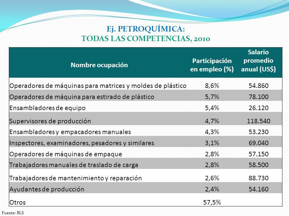 Nombre ocupación Participación en empleo (%) Salario promedio anual (US$) Operadores de máquinas para matrices y moldes de plástico8,6%54.860 Operadores de máquina para estirado de plástico5,7%78.100 Ensambladores de equipo5,4%26.120 Supervisores de producción4,7%118.540 Ensambladores y empacadores manuales4,3%53.230 Inspectores, examinadores, pesadores y similares3,1%69.040 Operadores de máquinas de empaque2,8%57.150 Trabajadores manuales de traslado de carga2,8%58.500 Trabajadores de mantenimiento y reparación2,6%88.730 Ayudantes de producción2,4%54.160 Otros57,5% Ej.
