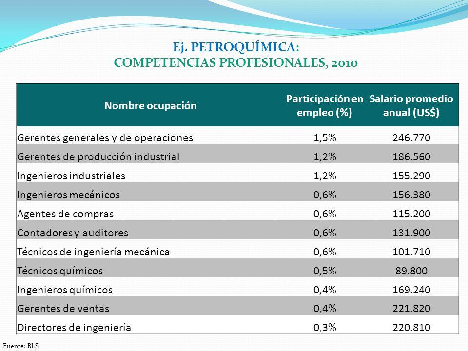 Nombre ocupación Participación en empleo (%) Salario promedio anual (US$) Gerentes generales y de operaciones1,5%246.770 Gerentes de producción industrial1,2%186.560 Ingenieros industriales1,2%155.290 Ingenieros mecánicos0,6%156.380 Agentes de compras0,6%115.200 Contadores y auditores0,6%131.900 Técnicos de ingeniería mecánica0,6%101.710 Técnicos químicos0,5%89.800 Ingenieros químicos0,4%169.240 Gerentes de ventas0,4%221.820 Directores de ingeniería0,3%220.810 Ej.