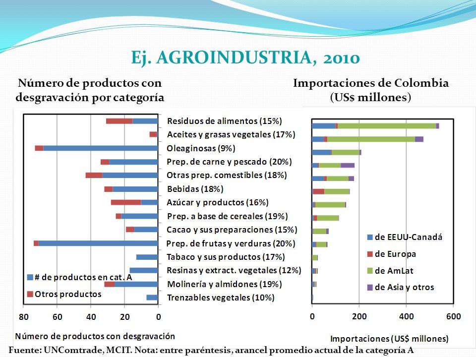 Importaciones de Colombia (US$ millones) Ej. AGROINDUSTRIA, 2010 Número de productos con desgravación por categoría Fuente: UNComtrade, MCIT. Nota: en