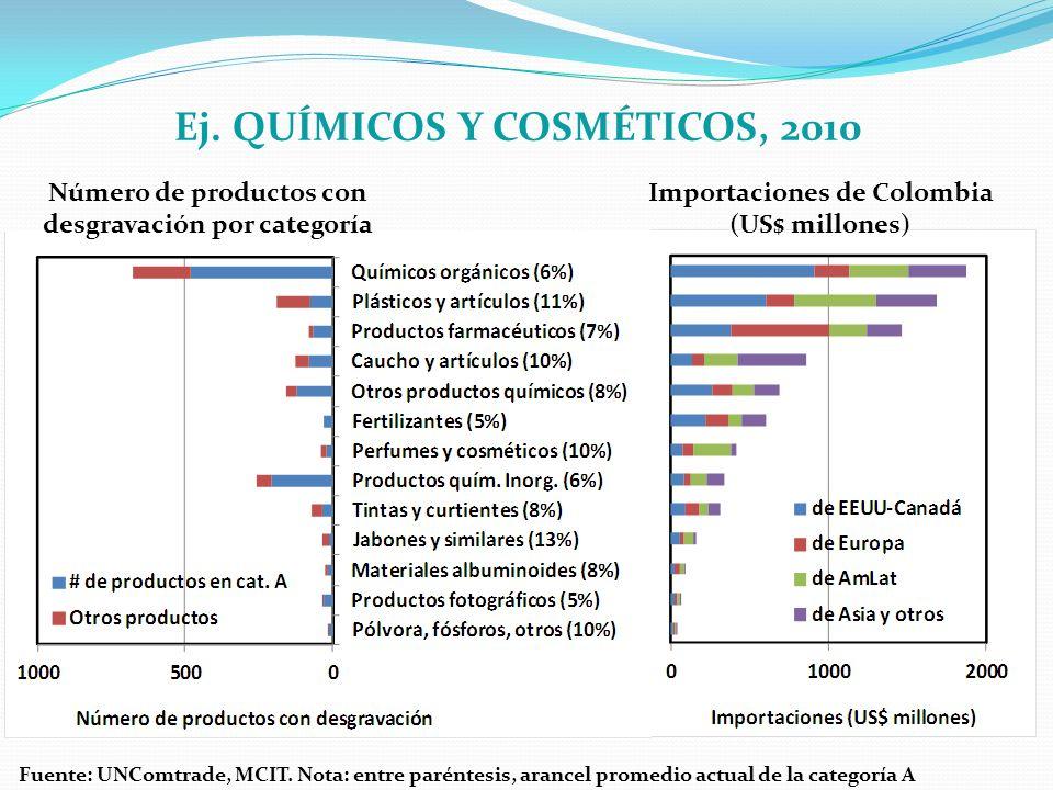 Importaciones de Colombia (US$ millones) Ej. QUÍMICOS Y COSMÉTICOS, 2010 Número de productos con desgravación por categoría Fuente: UNComtrade, MCIT.