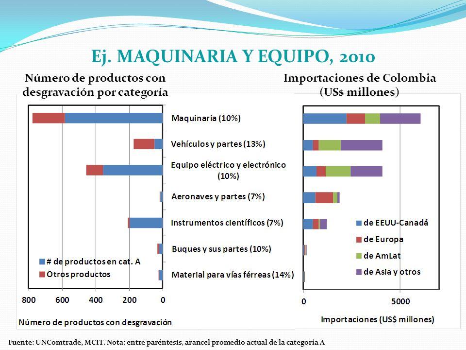 Importaciones de Colombia (US$ millones) Ej. MAQUINARIA Y EQUIPO, 2010 Número de productos con desgravación por categoría Fuente: UNComtrade, MCIT. No