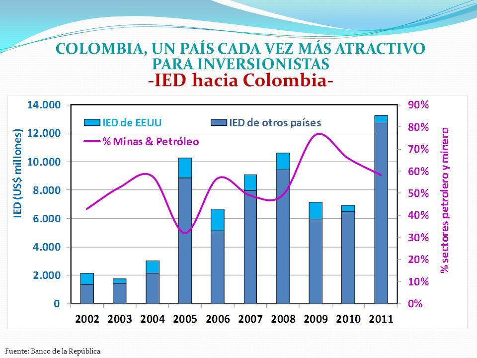 COLOMBIA, UN PAÍS CADA VEZ MÁS ATRACTIVO PARA INVERSIONISTAS -IED hacia Colombia- Fuente: Banco de la República