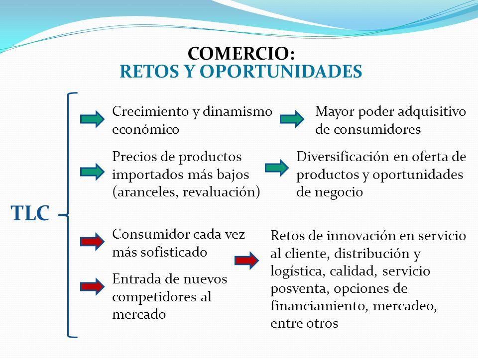 COMERCIO: RETOS Y OPORTUNIDADES TLC Crecimiento y dinamismo económico Mayor poder adquisitivo de consumidores Consumidor cada vez más sofisticado Precios de productos importados más bajos (aranceles, revaluación) Diversificación en oferta de productos y oportunidades de negocio Entrada de nuevos competidores al mercado Retos de innovación en servicio al cliente, distribución y logística, calidad, servicio posventa, opciones de financiamiento, mercadeo, entre otros
