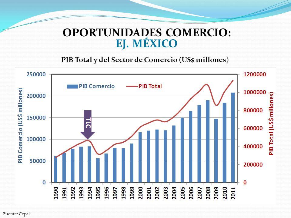 OPORTUNIDADES COMERCIO: EJ. MÉXICO Fuente: Cepal PIB Total y del Sector de Comercio (US$ millones)