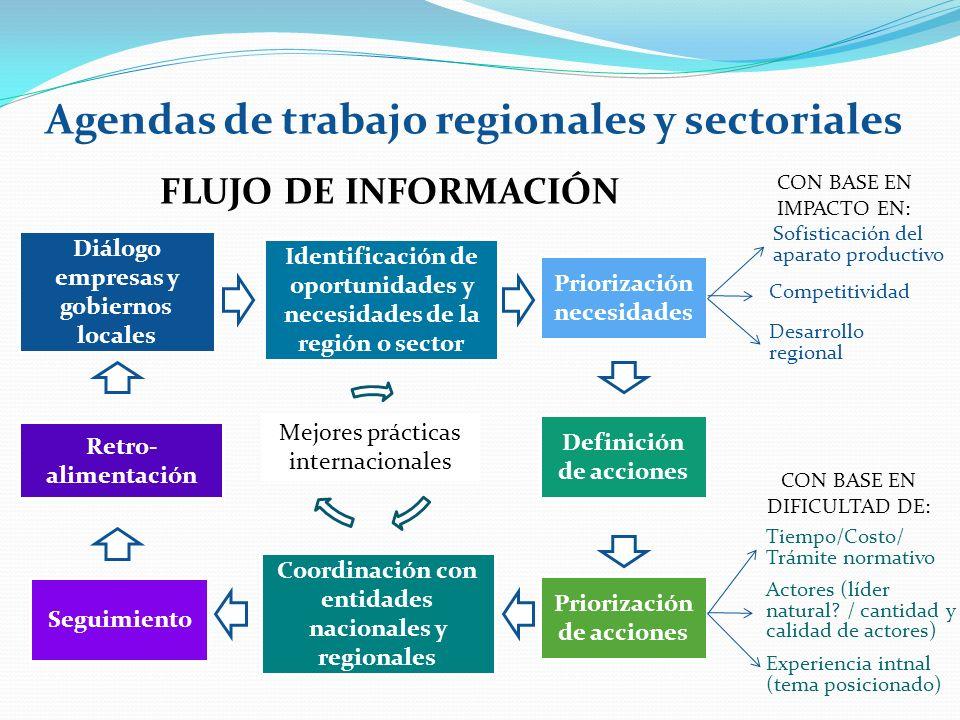 Diálogo empresas y gobiernos locales Identificación de oportunidades y necesidades de la región o sector Priorización necesidades FLUJO DE INFORMACIÓN