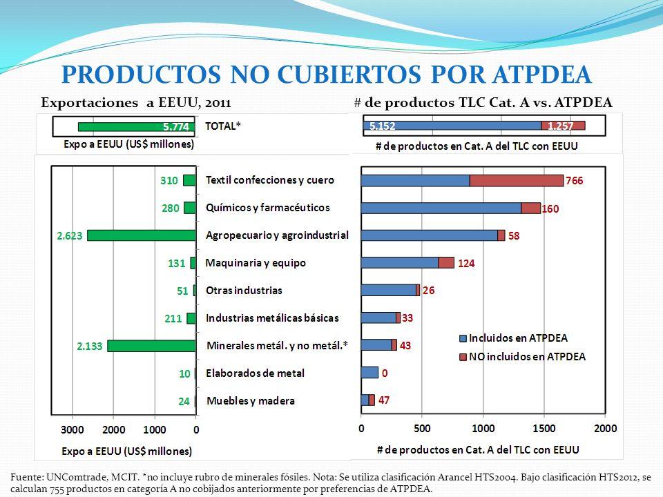 PRODUCTOS NO CUBIERTOS POR ATPDEA Fuente: UNComtrade, MCIT.