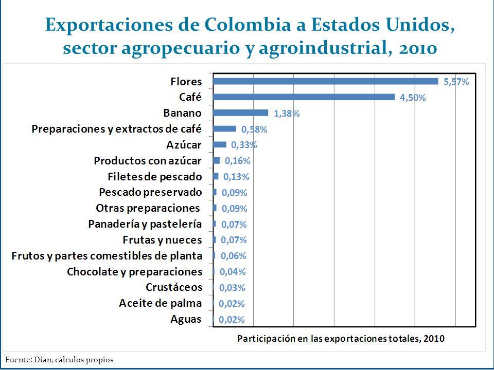 Fuente: Proexport COLOMBIA, UN PAÍS CADA VEZ MÁS ATRACTIVO PARA INVERSIONISTAS -IED 2011-
