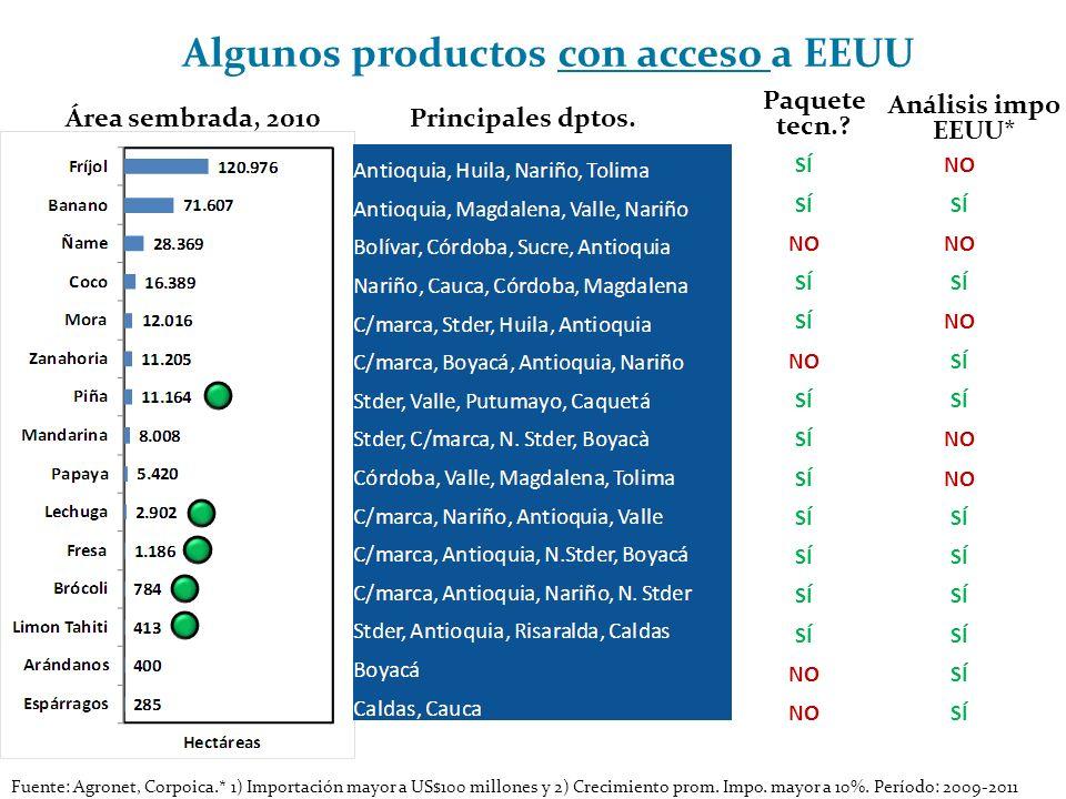 Área sembrada, 2010Principales dptos. Paquete tecn.? Fuente: Agronet, Corpoica.* 1) Importación mayor a US$100 millones y 2) Crecimiento prom. Impo. m