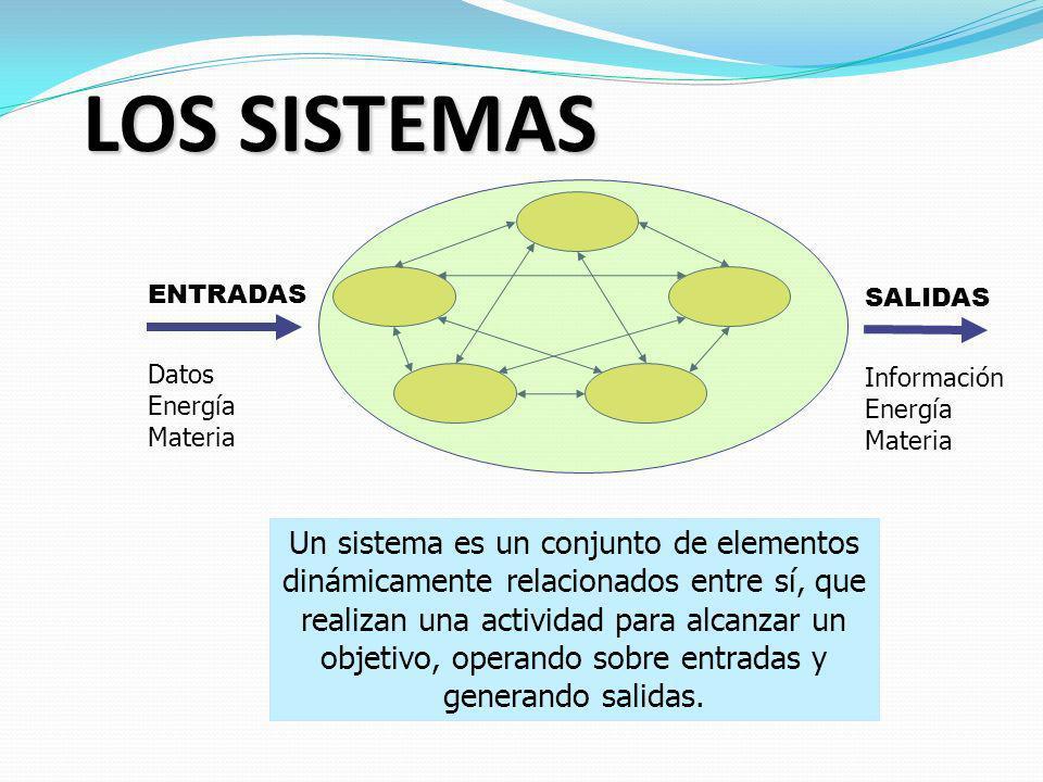 LOS SISTEMAS ENTRADAS Datos Energía Materia SALIDAS Información Energía Materia Un sistema es un conjunto de elementos dinámicamente relacionados entr