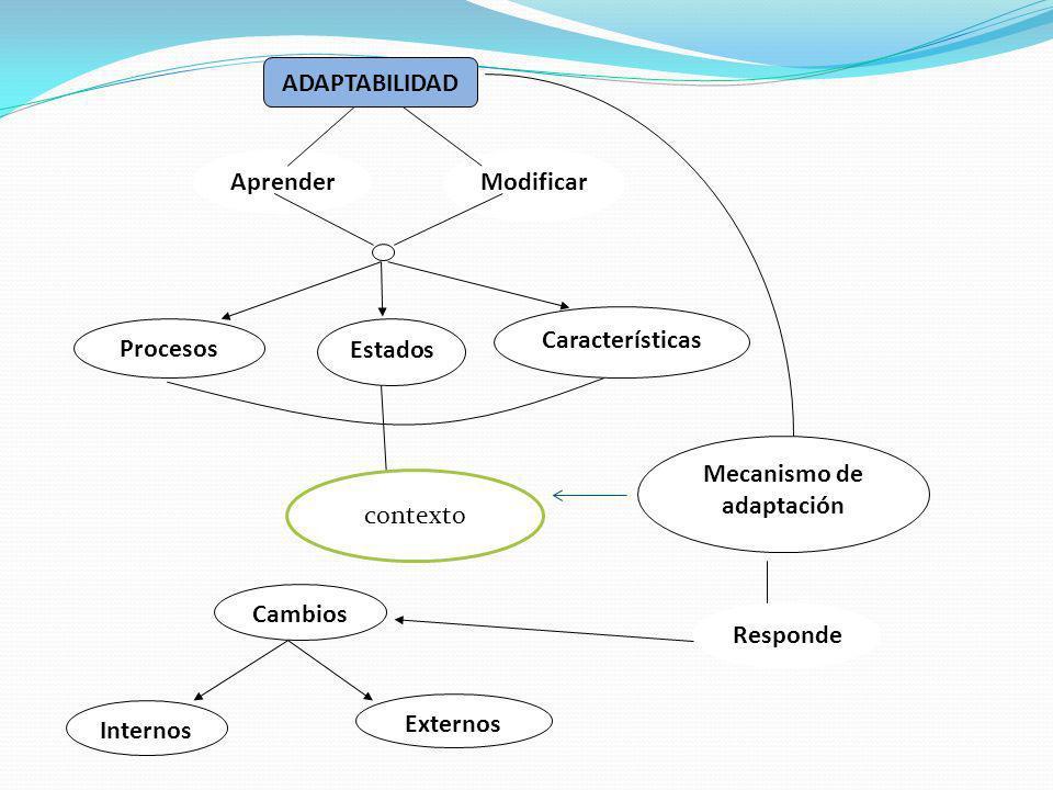 ADAPTABILIDAD Modificar Aprender Procesos Estados Características Mecanismo de adaptación Cambios Internos Externos Responde contexto
